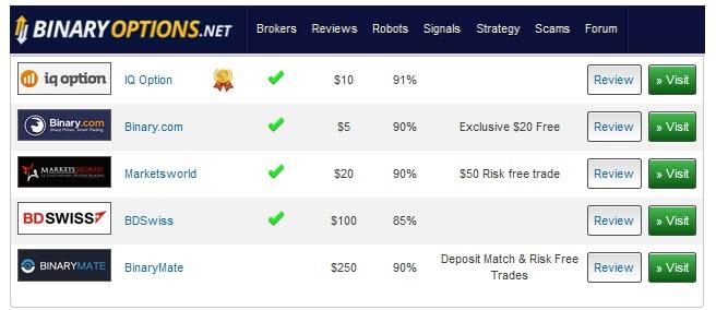 digital options trading